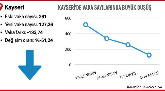 VAKA SAYIMIZ %51.24 DÜŞTÜ